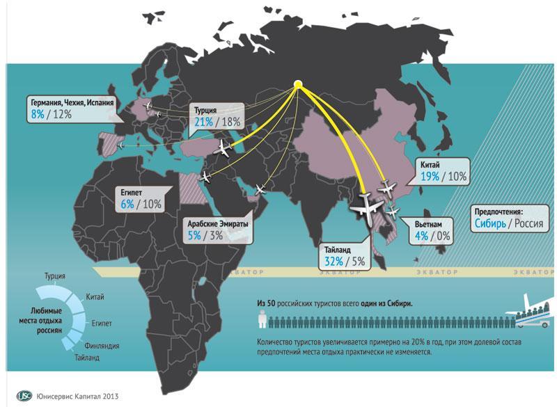 Инфографика выполнена Юнисервис Капитал