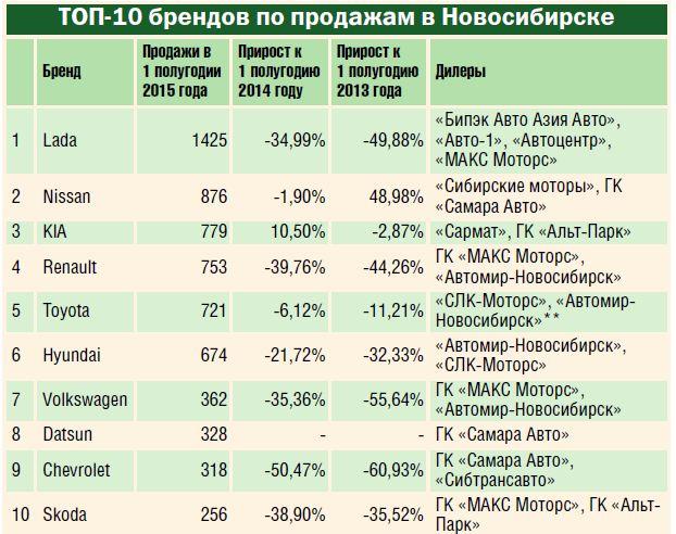ТОП-10 самых популярных марок автомобилей в Новосибирске
