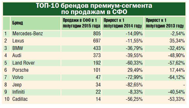 Mercedes-Benz удержал первое место среди премиум-брендов по продажам автомобилей в Сибири - Фотография