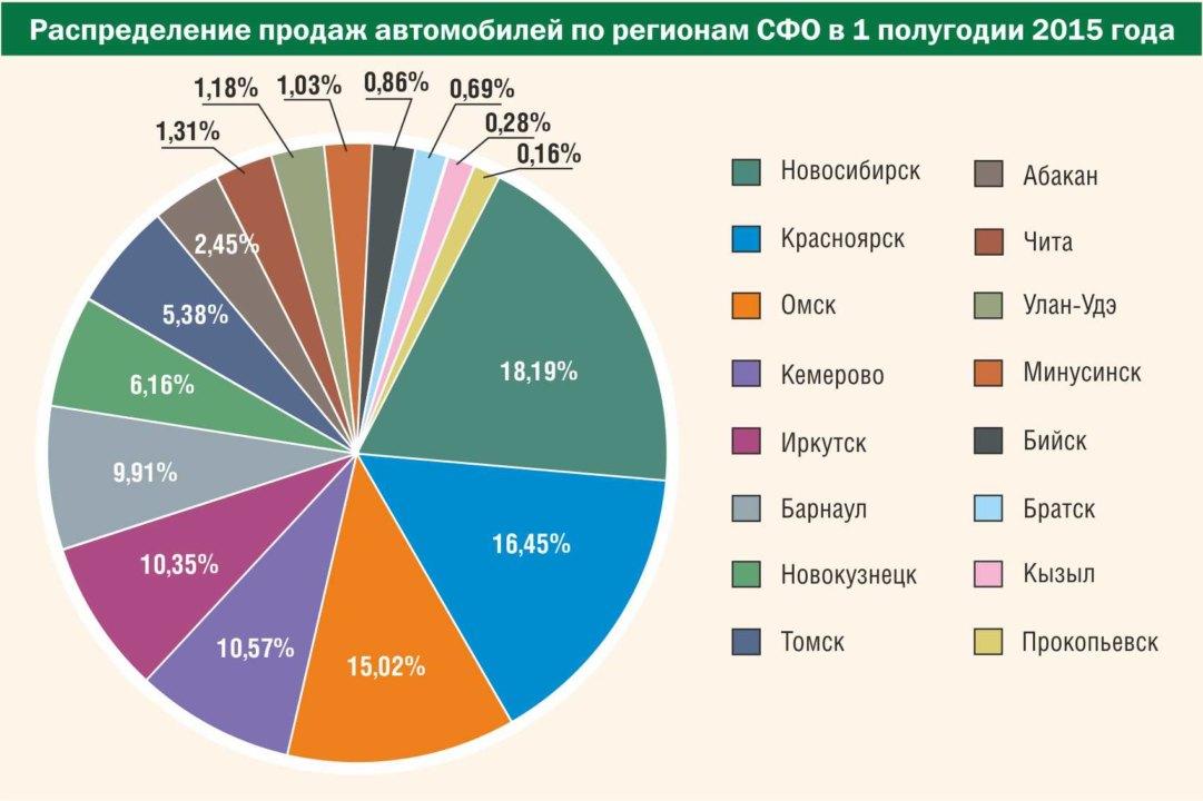 Распределение продаж автомобилей по регионам Сибири