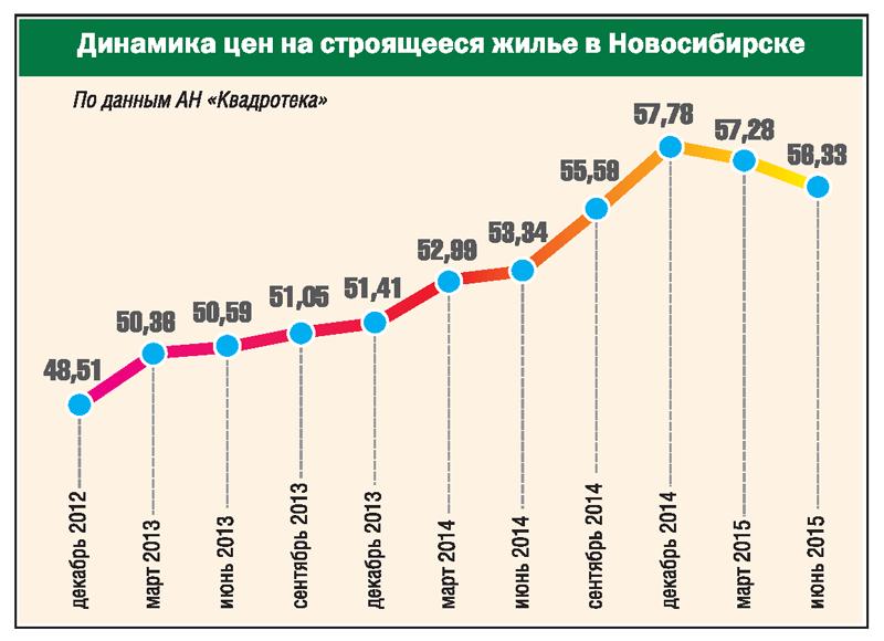 Динамика цен на строящееся жилье в Новосибирске