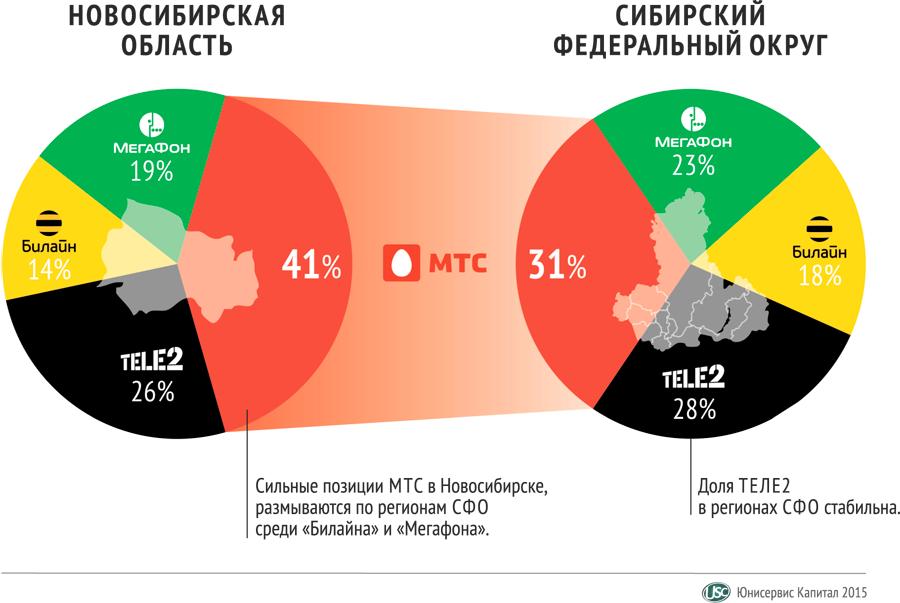 Рынок сотовой связи Сибири