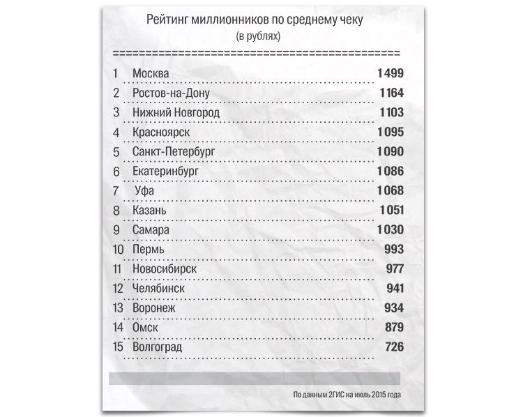 Величина среднего чека в заведениях общепита по городам РФ.