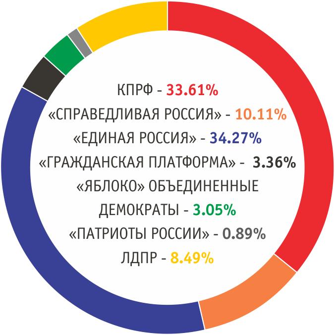 Итоги голосования по партийным спискам в совет депутатов Новосибирска шестого созыва