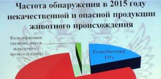 Данные Роспотребнадзора и Россельхознадзора. Иллюстрация: Дмитрий Карасев.
