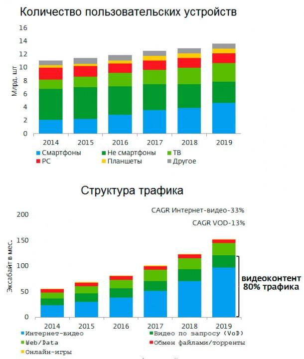 Гаджеты и трафик (данные и прогноз Cisco, 2015)
