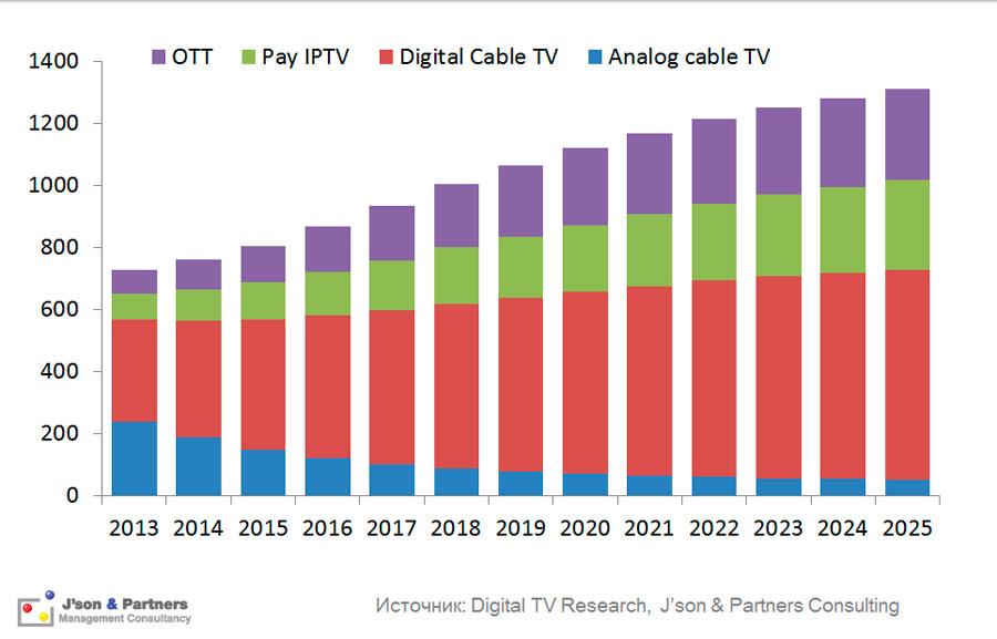 Абоненты платного ТВ в мире