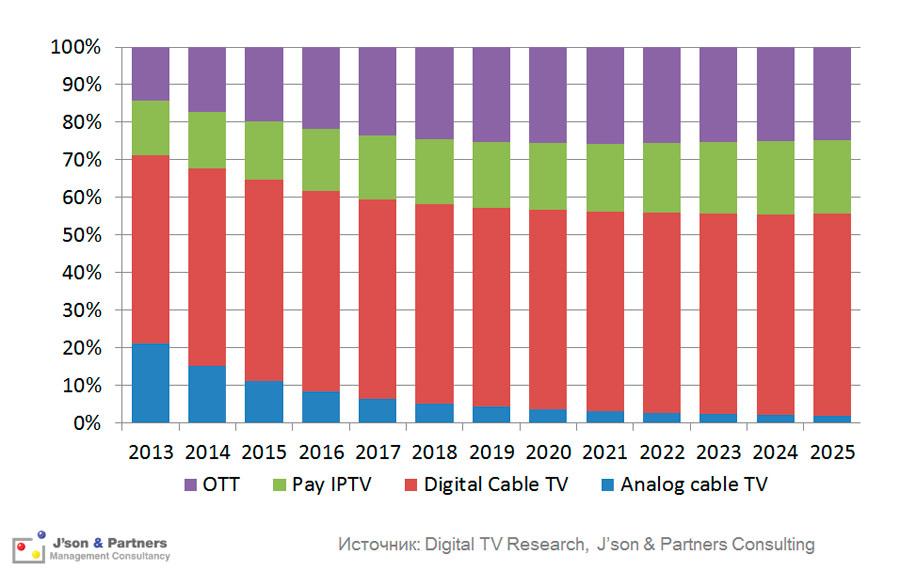 Структура доходов платного ТВ в мире
