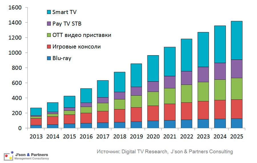 Устройства для просмотра платного ТВ в мире