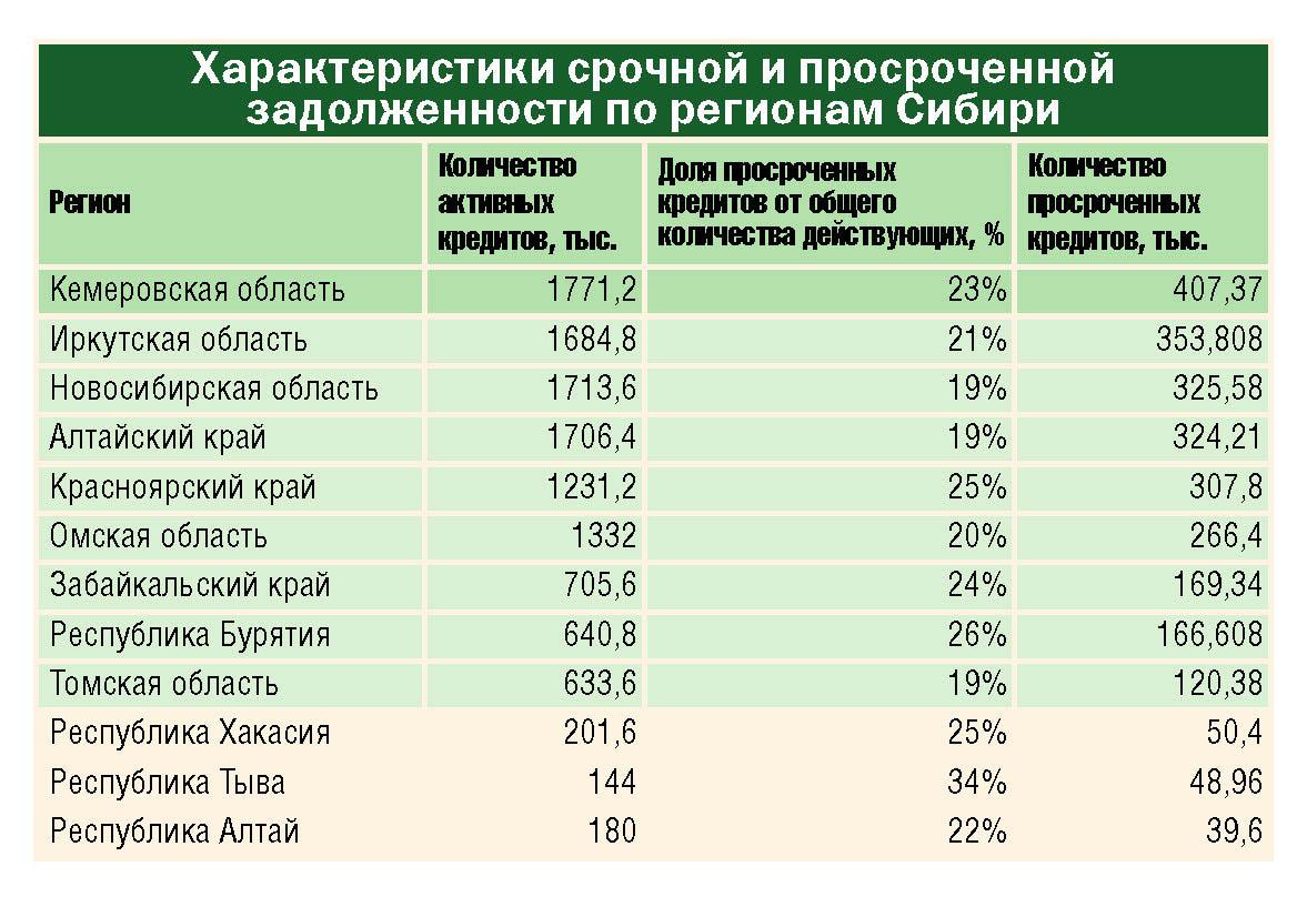 срочная и просроченная задолженность по регионам Сибири