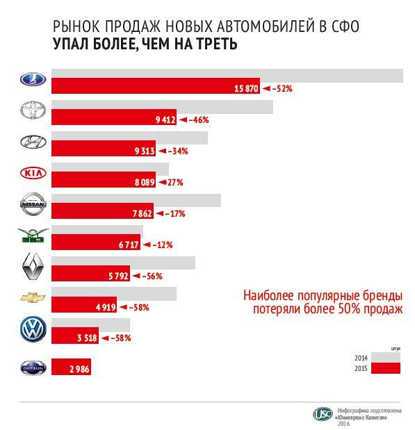 Toyota удержала 1 место среди иномарок в Сибири, несмотря на ослабление в ряде городов - Фотография