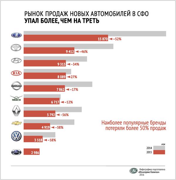 Рынок продажавтомобилей в СФО