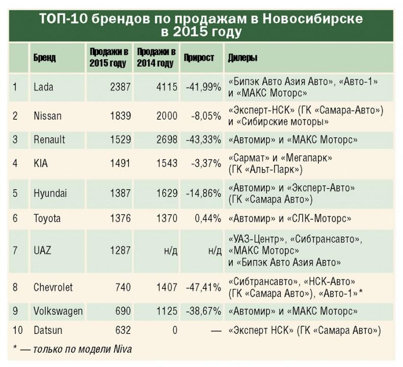 топ брендов Авто по продажам в СФО