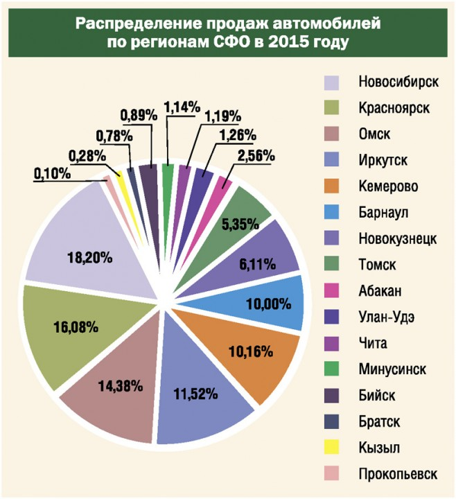 Продажи автомобилей по регионам СФО