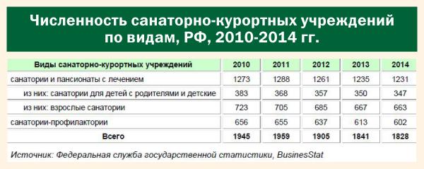 Численность санаторно-курортных учреждений по видам, РФ, 2010-2014 гг