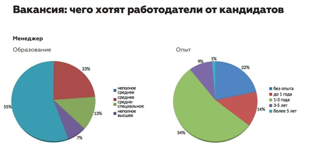 Данные: зарплата.ру