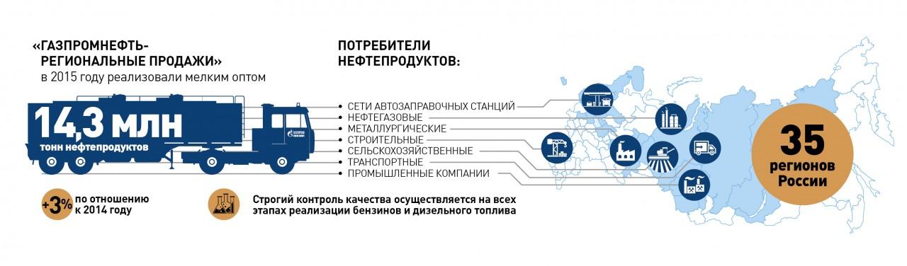 «Газпромнефть-Региональные продажи»