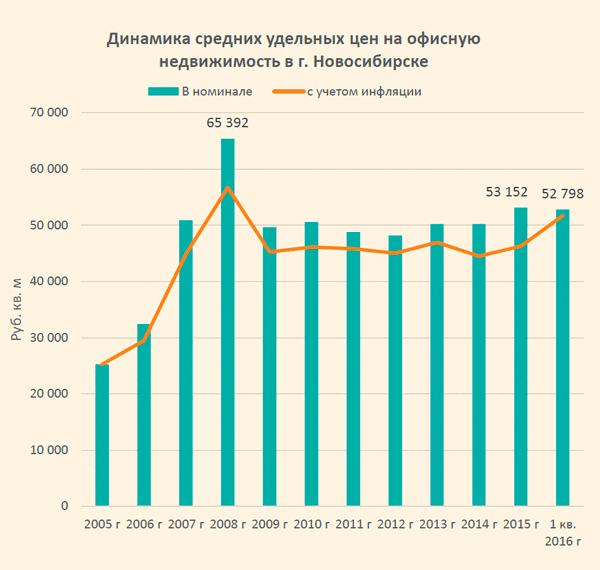 Арендные ставки на коммерческую недвижимость 2007 аренда покупка коммерческой недвижимости москва