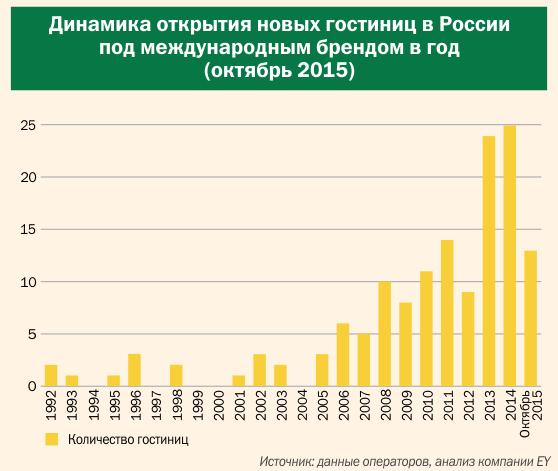 Динамика открытия новых гостиниц в России