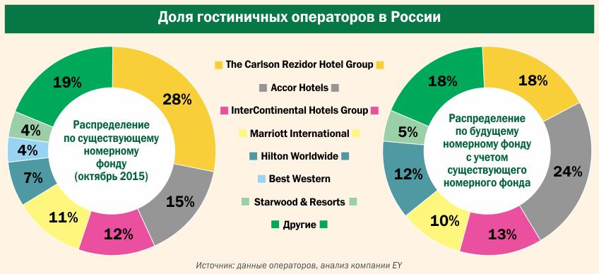 Доля гостиничных операторов в России