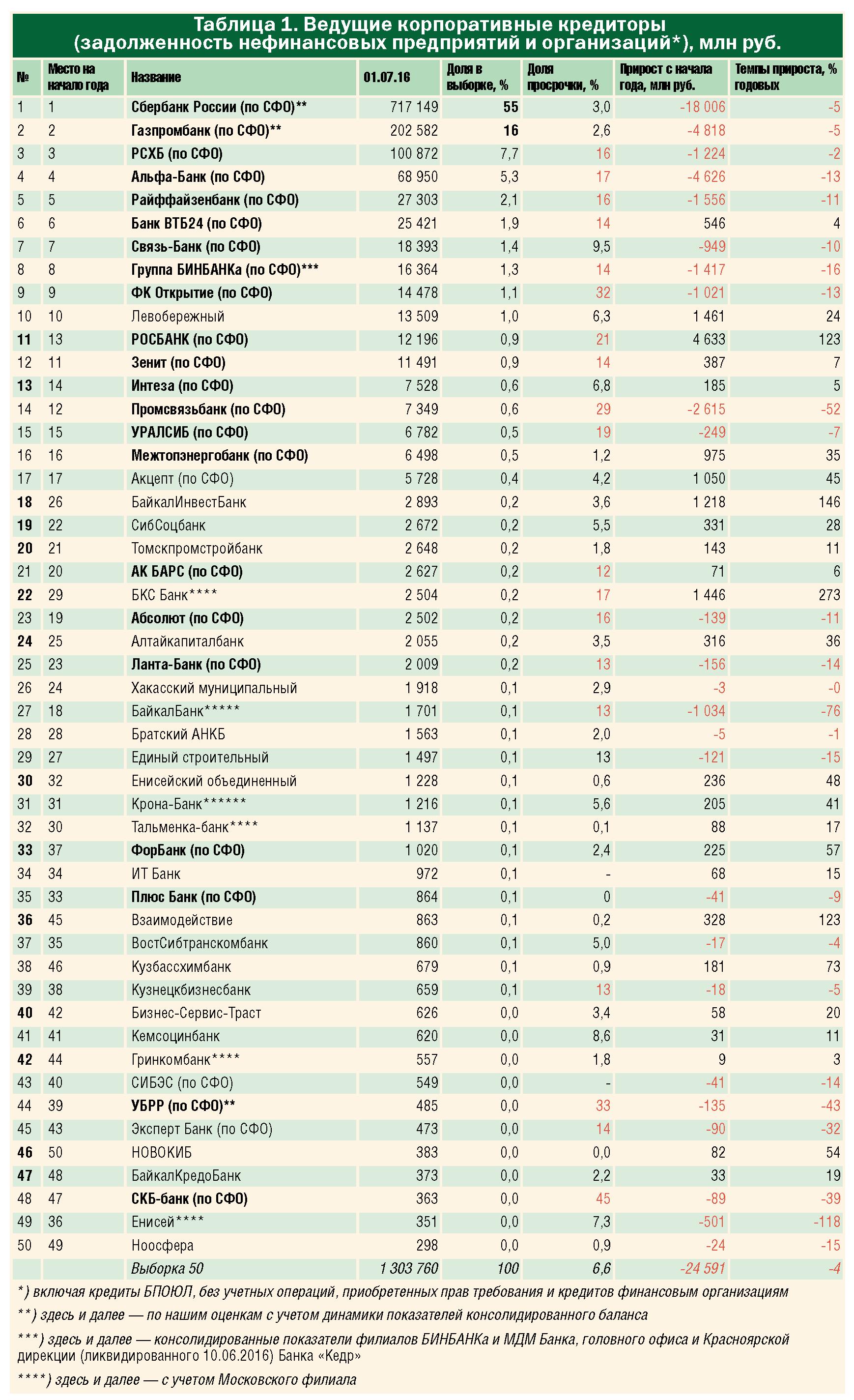 42-06-tab1