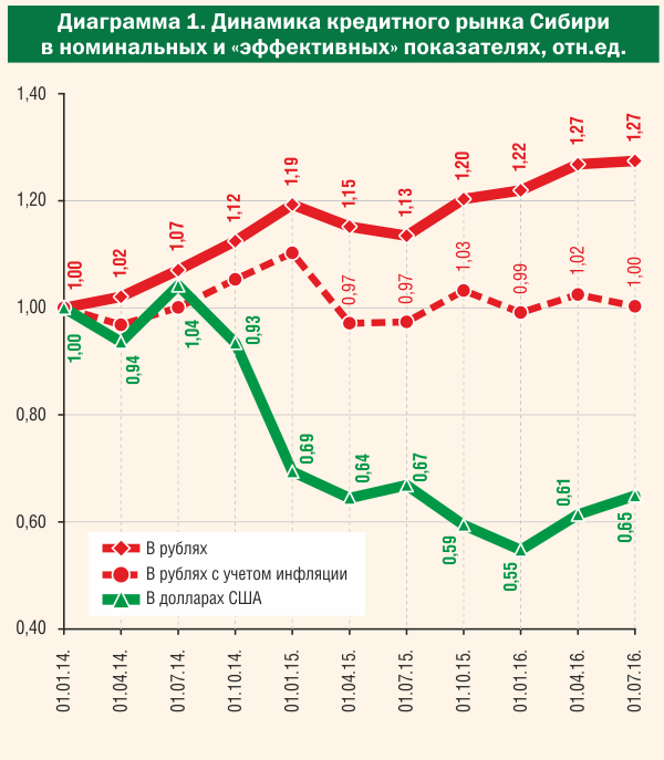 Динамика кредитного рынка Сибири