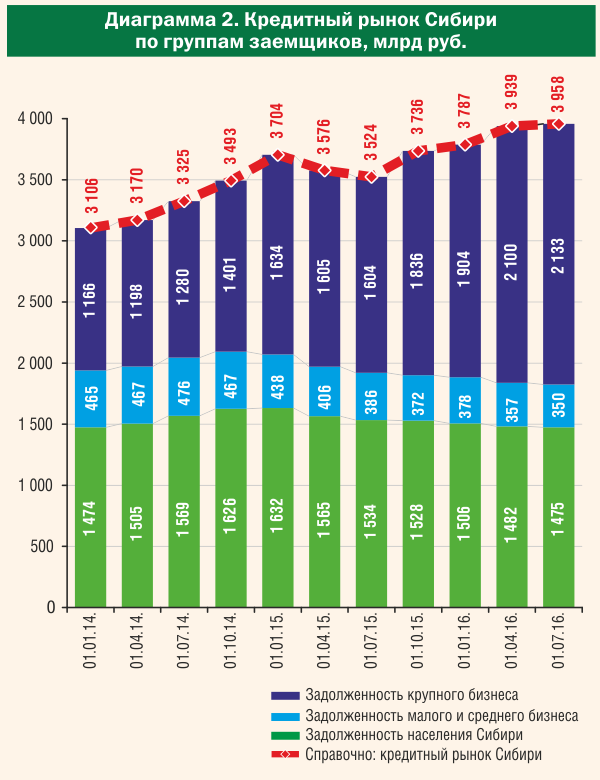 Кредитный рынок Сибири по группам заемщиков