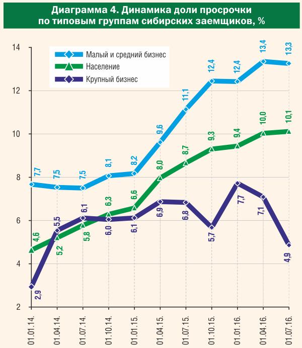 Динамика доли просрочки по типовым группам сибирских заемщиков
