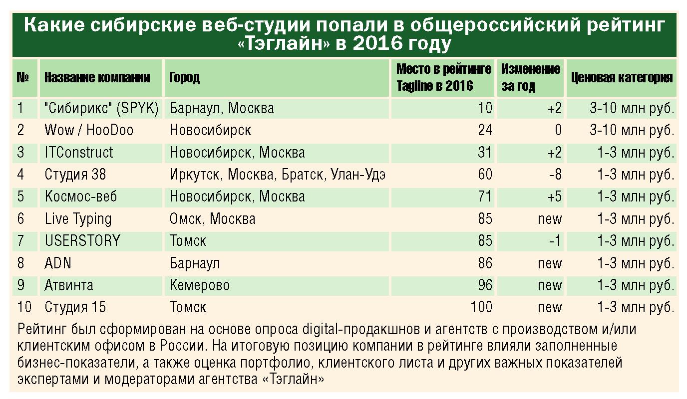 tab_6_1