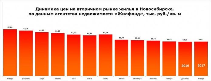 Миниатюра для: Стоимость вторичного жилья в Новосибирске начала расти