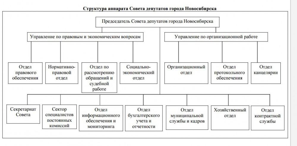 Структура совета депутатов Новосибирска