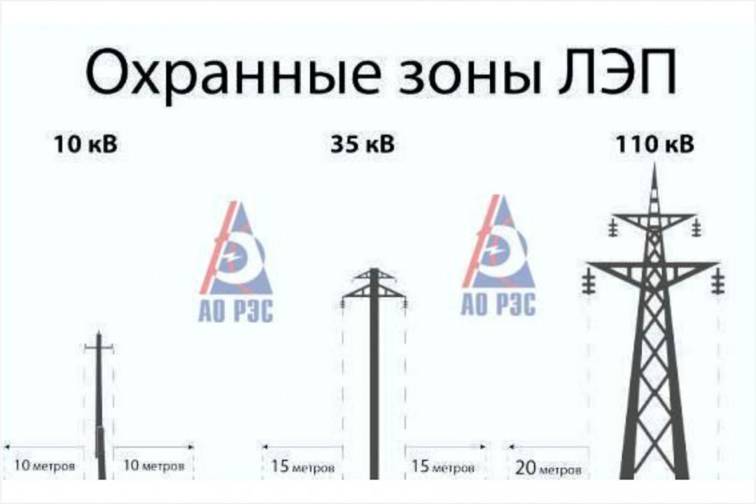 В выписке обременение, схемы нет, но судя по площади ширина участка 15м как раз 10м от границы.