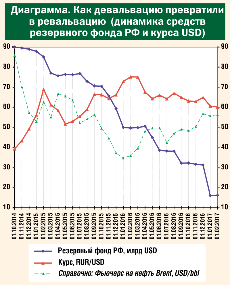 Руководителям правительства и Банка России пора ставить памятник