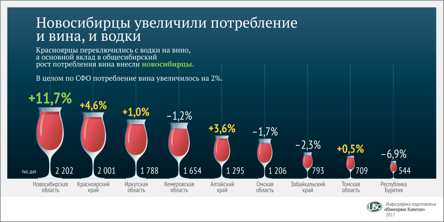 wine consumption essay Discover all statistics and data on wine market now on statistacom.