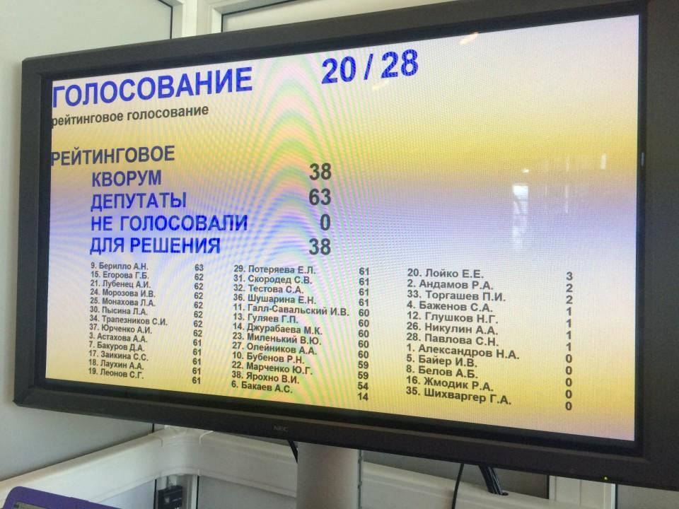 Итоги рейтингового голосования депутатов ЗС за членов Общественной палаты