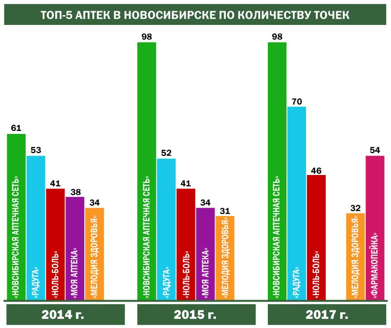 ТОП - 5 аптек Новосибирска