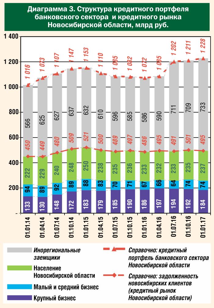 Структура кредитного портфеля банковского сектора и кредитного рынка