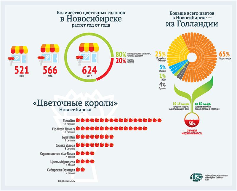 Данные предоставлены Tess Technology, инфографика выполнена компанией «Юнисервис Капитал»