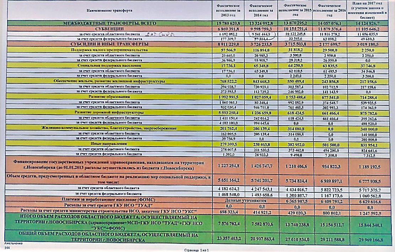 Таблица перечислений из казны Новосибирской области в казну Новосибирска