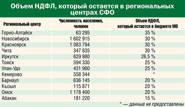 Объем НДФЛ