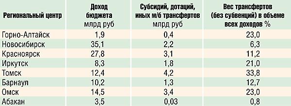 Вес трансфертов (без субвенций) из регионального бюджета в объеме всех доходов муниципального образования