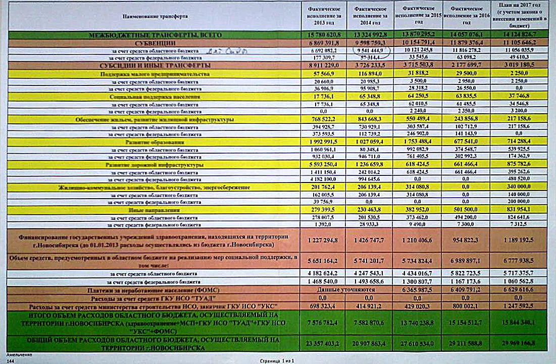 Объемы межбюджетных трансфертов из областного бюджета на Новосибирск (2013-2016 годы)