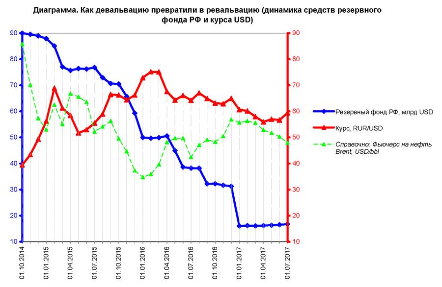 Динамика средств резервного фонда РФ и курса USD