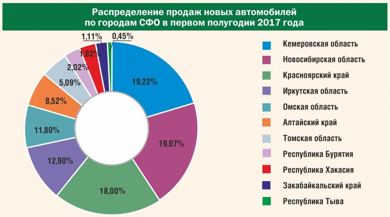 Кемеровская область лучше всего восстановилась после кризиса сточки зрения продажи авто