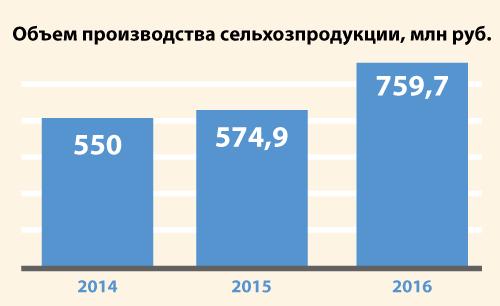 Кыштовский район - Объем производства сельхозпродукции