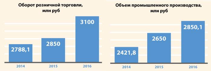Экономические показатели Сузунского района
