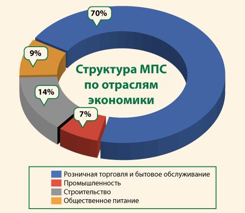 Куйбышевский район - сфера малого и среднего бизнеса