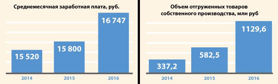 Инвестиционный потенциал Здвинского района