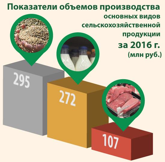 Показатели объемов производства основных видов сельскохозяйственной продукции