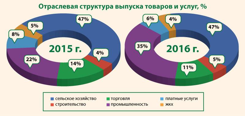 Отраслевая структура выпуска товаров и услуг Здвинского района